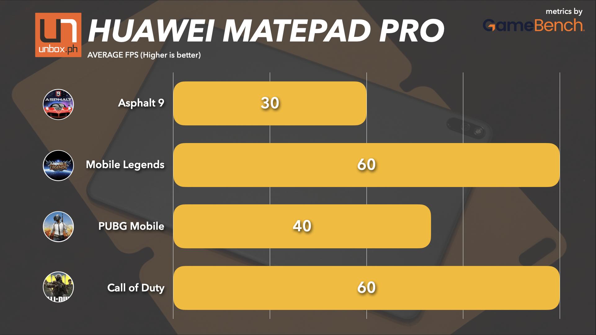 huawei matepad pro average fps on games