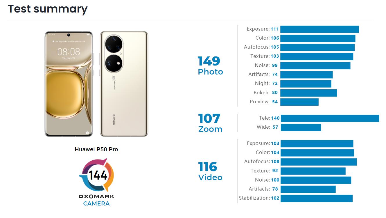 DxOMark Huawei P50 Pro